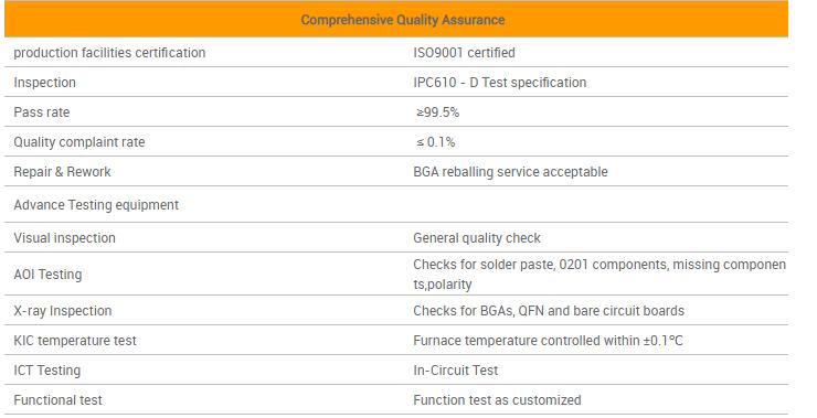 comprehensive quality assurance