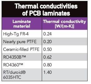 thermal conductivities of pcb laminates.jpg