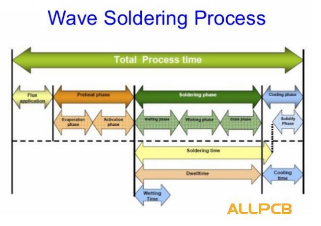 wave soldering process.jpg