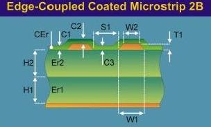 edge-coupled coated  microstrip 2B.png