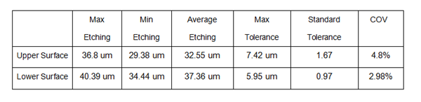 etching data comparison of upper and lower surface.png